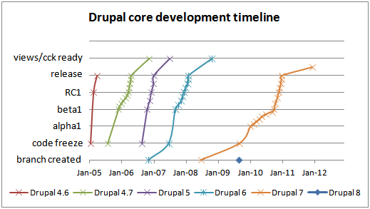 Drupal core development timeline from 4.6 to 8