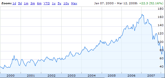 Bear Stearns stock price from 2000 to JP Morgan takeover