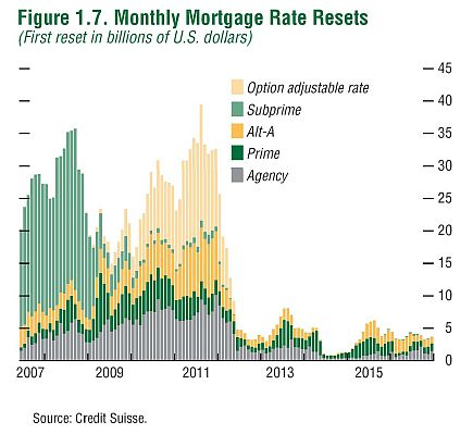 US mortgage rate reset schedule